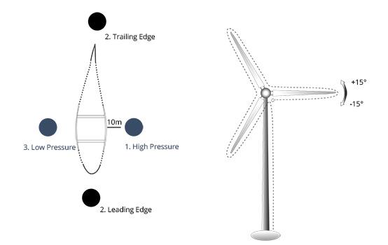 Skizze eines Windrads mit Aufteilung des Rotorblatts